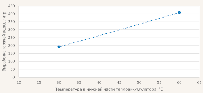 grafik-temperatur-teplonakopitela-jaspi-gtv-teknik