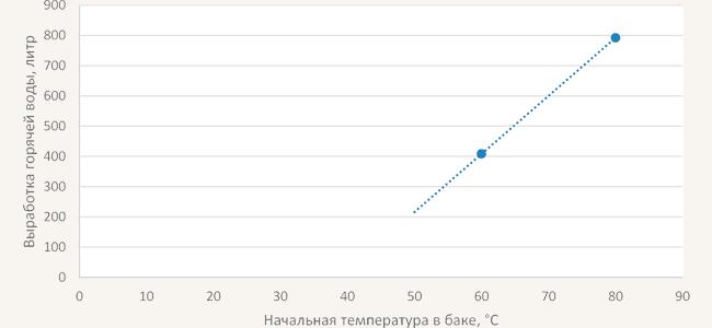 grafik-temperatur-teplonakopitela-jaspi-gtv-teknik_